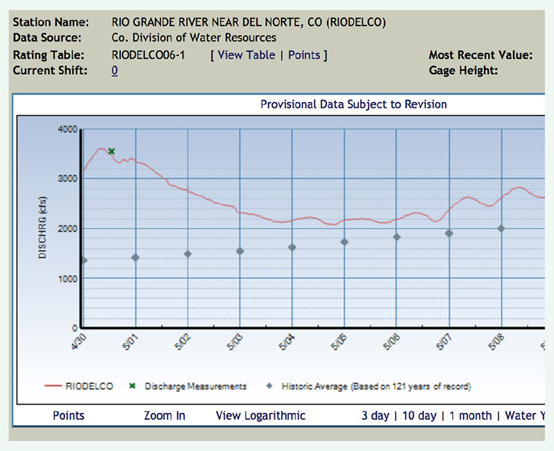 fishing reports rio grande del norte