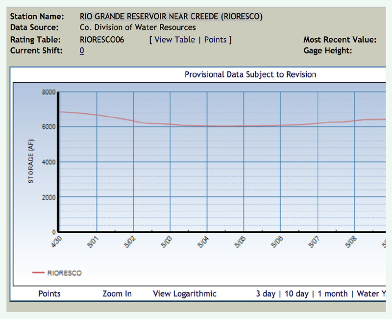 fishing reports rio grande reservoir